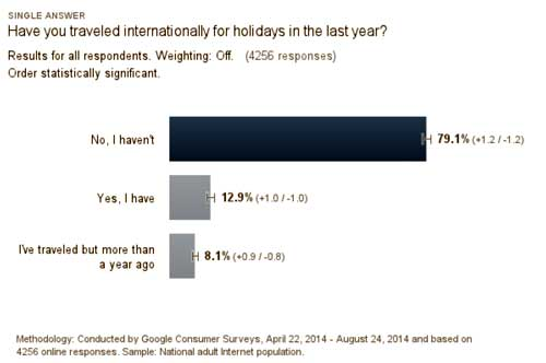 2014 survey by Skift.com - travel habits of Americans